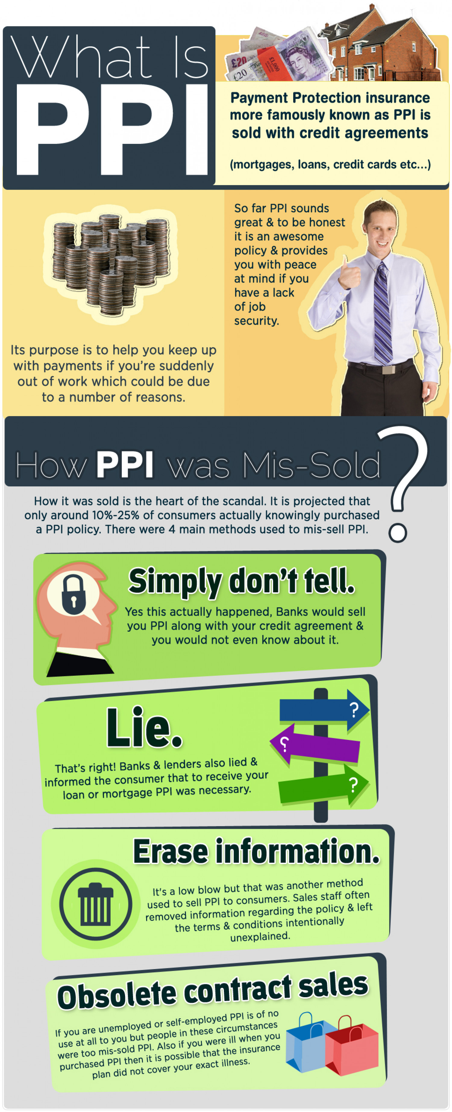What Is PPI? Infographic