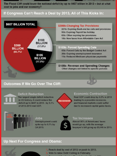 What Is the Fiscal Cliff and How Will It Impact Our Economy? Infographic