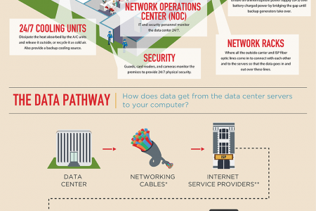 What are datacenters? Infographic