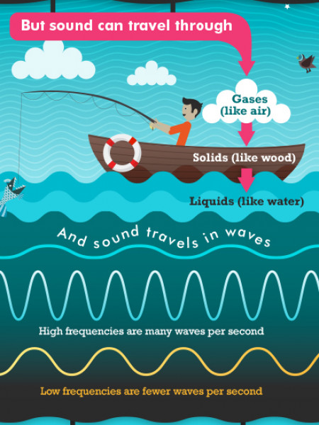 What is sound Infographic