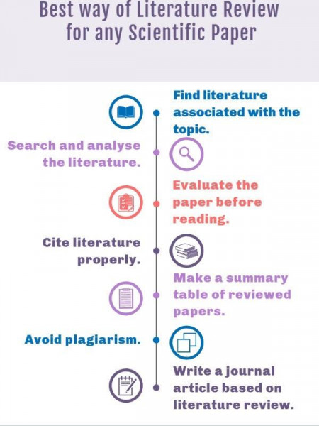 What is the best way of Literature Review for any scientific paper? Infographic