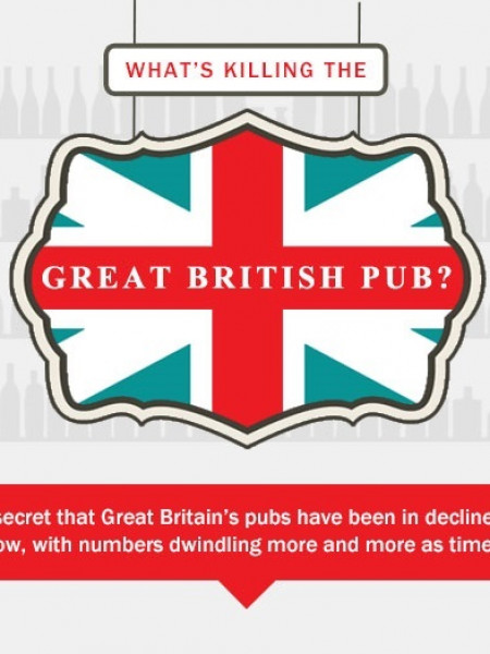 What's Killing the Great British Pub? Infographic