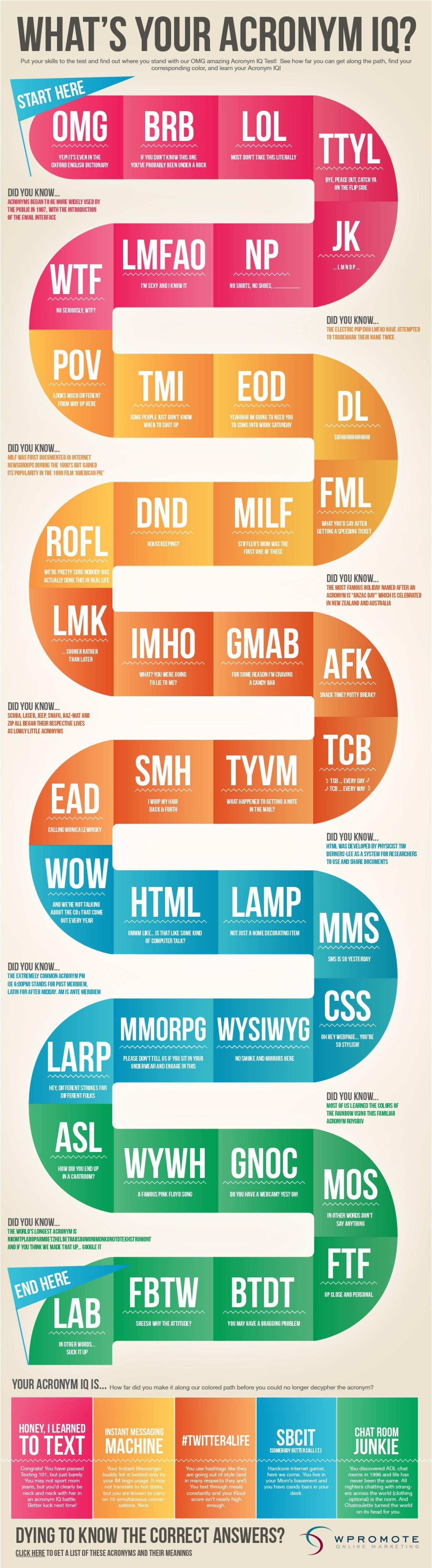 What's Your Acronym IQ? Infographic