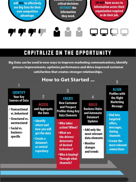 Whats the Big Deal About Big Data? Infographic
