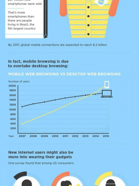 The next billion internet users: what will they look like? Infographic