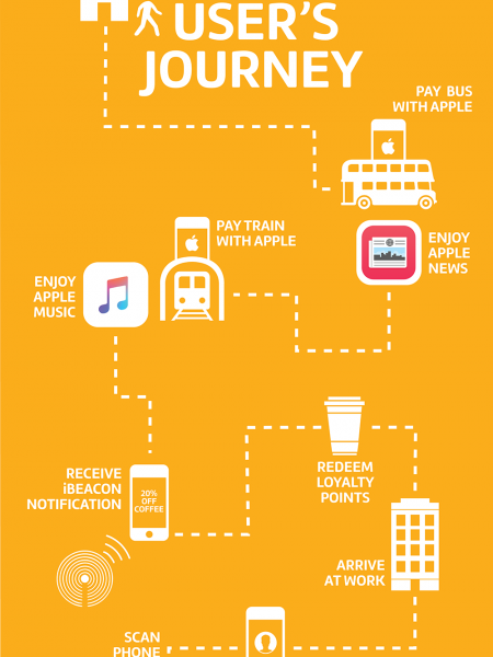 What to know about Apple Pay and Apple Wallet Infographic