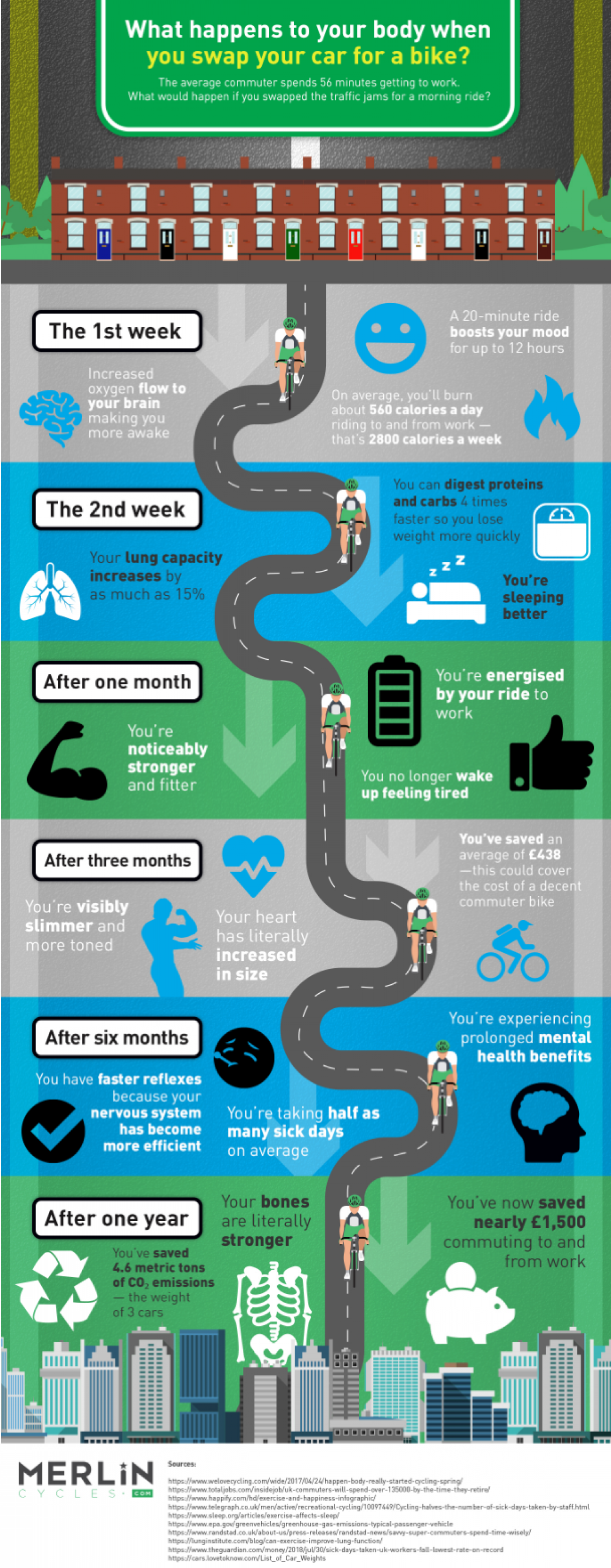 What would happen to your body if you swapped your car for a bike? Infographic