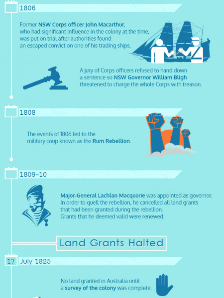 When Land Used To Be Free In Australia Infographic