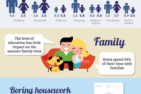 Where kiwis spend their time Infographic