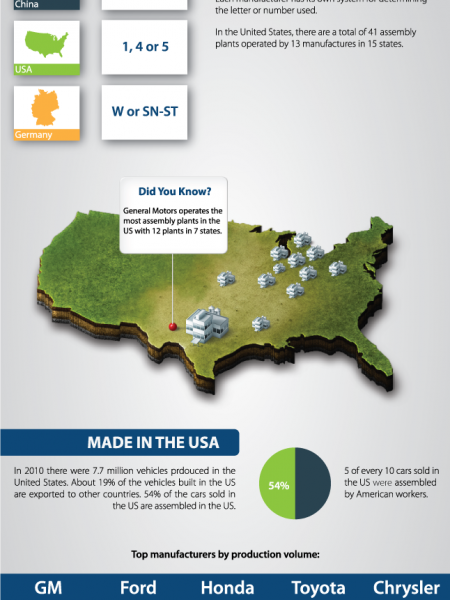 Where was my car built? Infographic