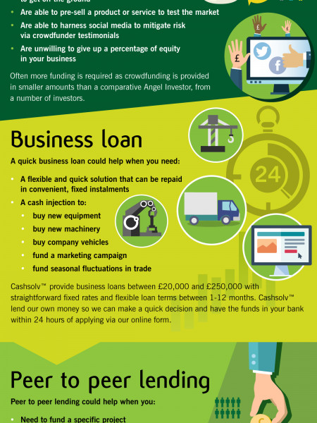 Which form of alternative finance is best for your business? Infographic