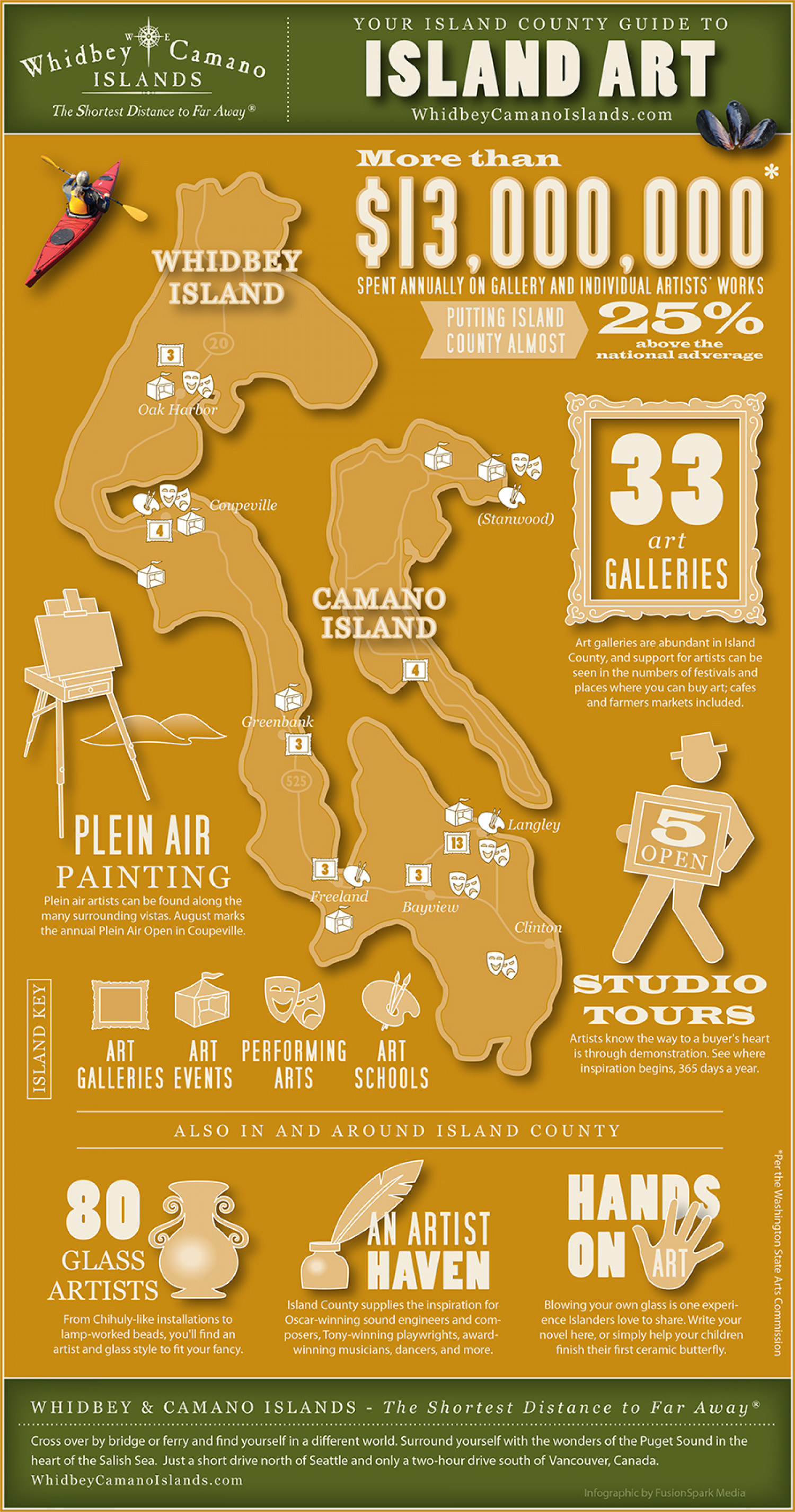 Whidbey and Camano Islands Art Infographic