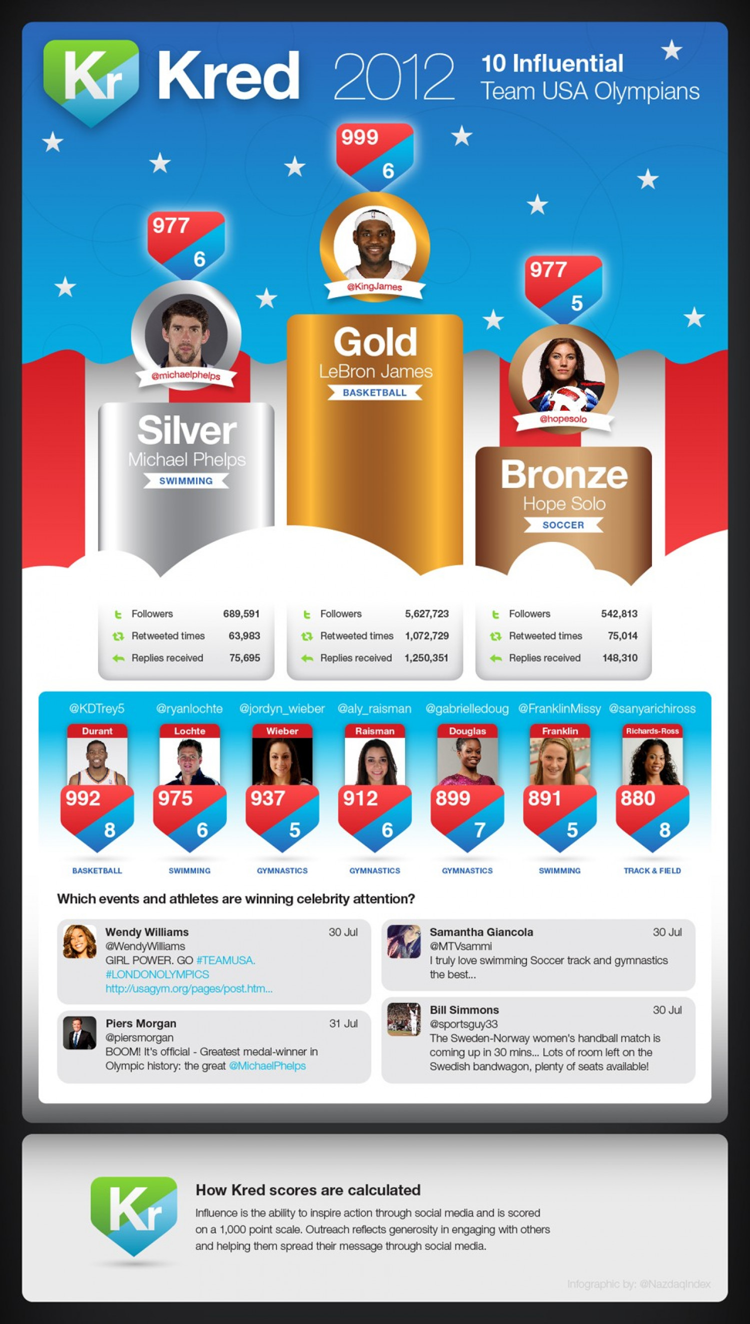 Who Are The Most Influential US Olympians? Infographic