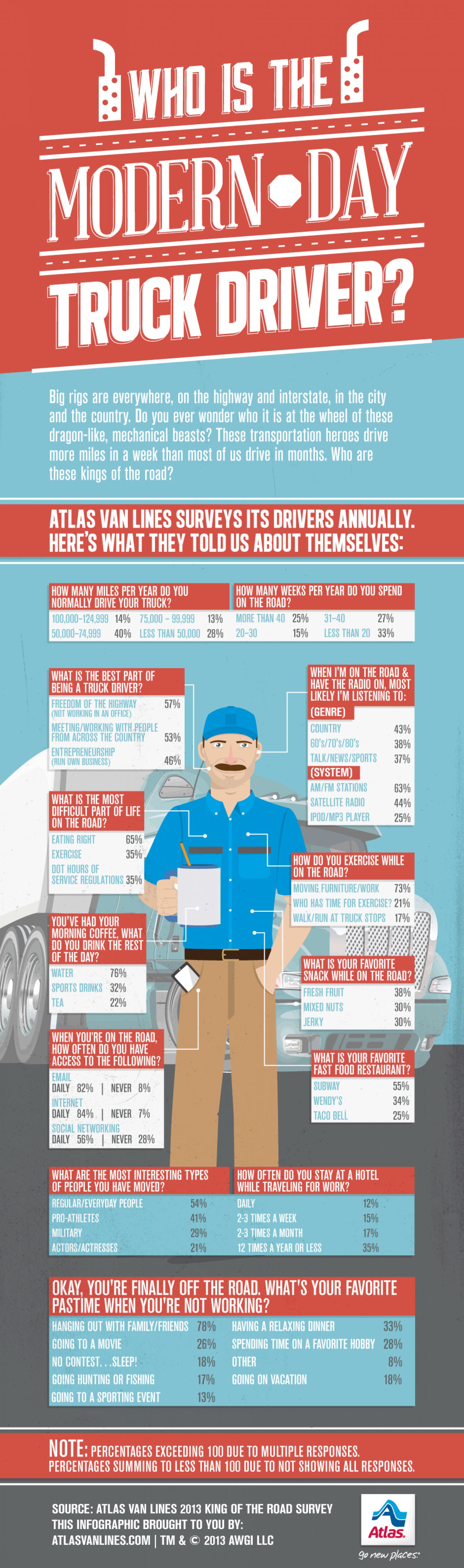 Who is the Modern Day Truck Driver? Infographic