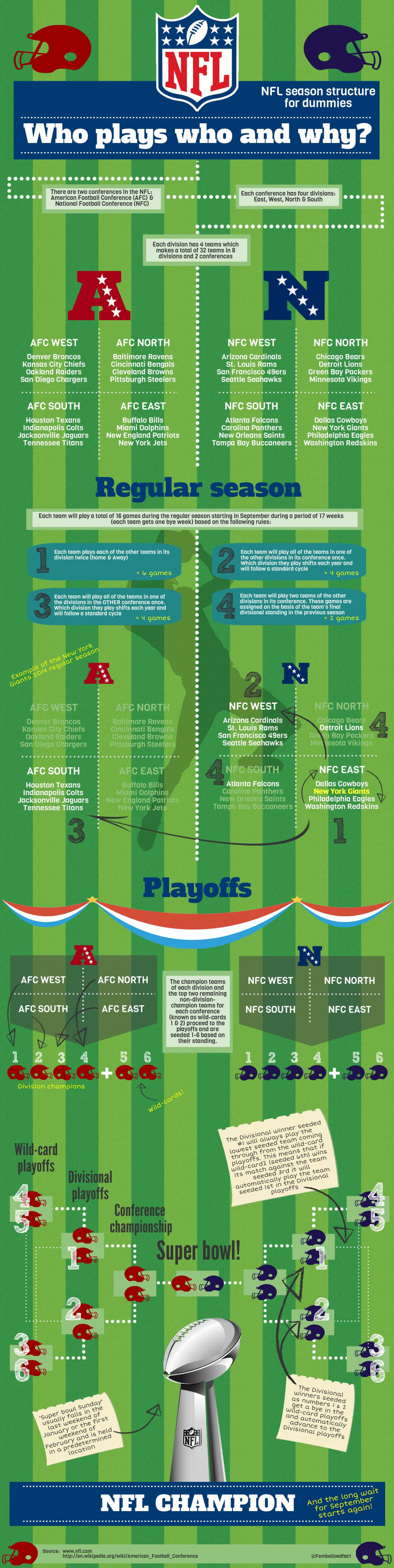 """Who plays who and why?"" NFL season structure  for dummies Infographic"