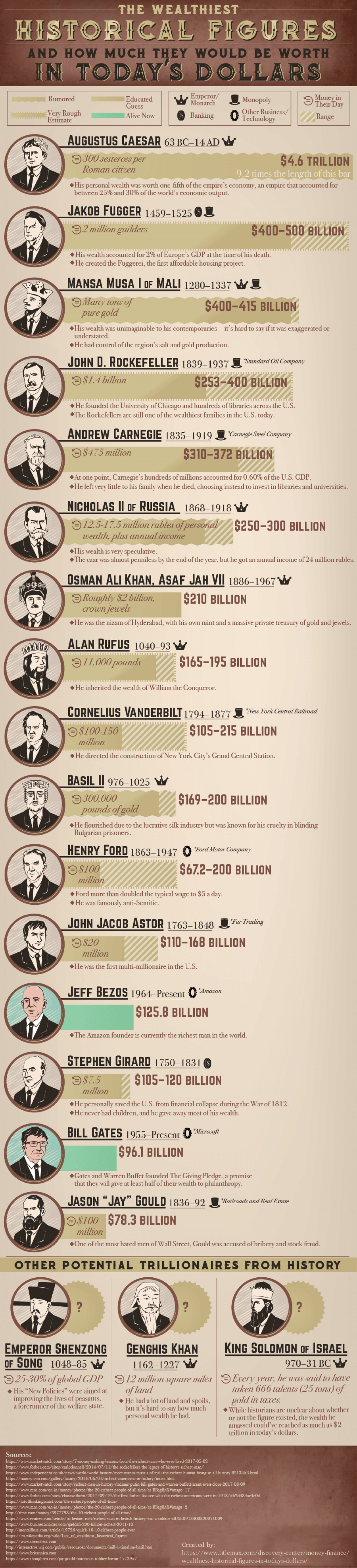Who were history's wealthiest people? Infographic