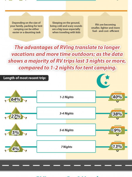 Why 30 Million Americans Prefer RVing Infographic