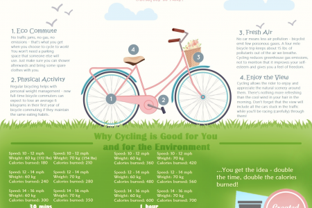 Why Cycling is Good for You and for the Environment Infographic