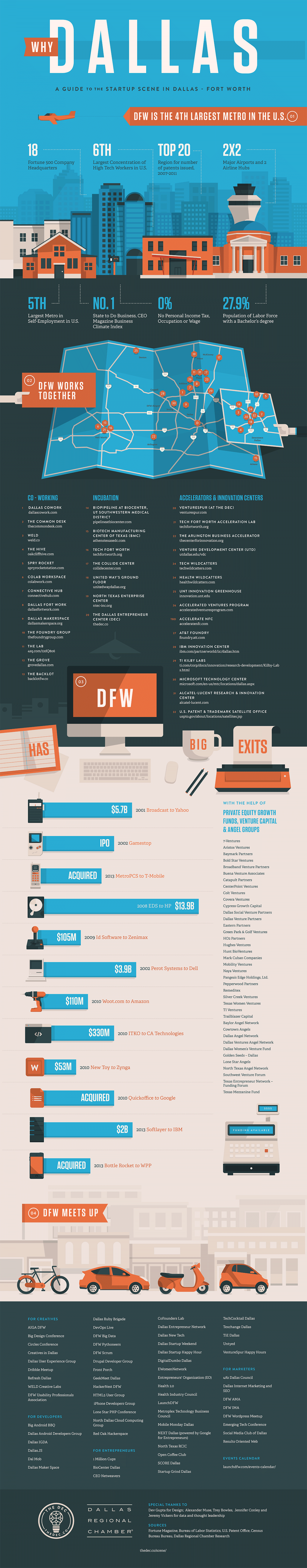 Why Dallas - A Guide to the Startup Scene in Dallas-Fort Worth Infographic