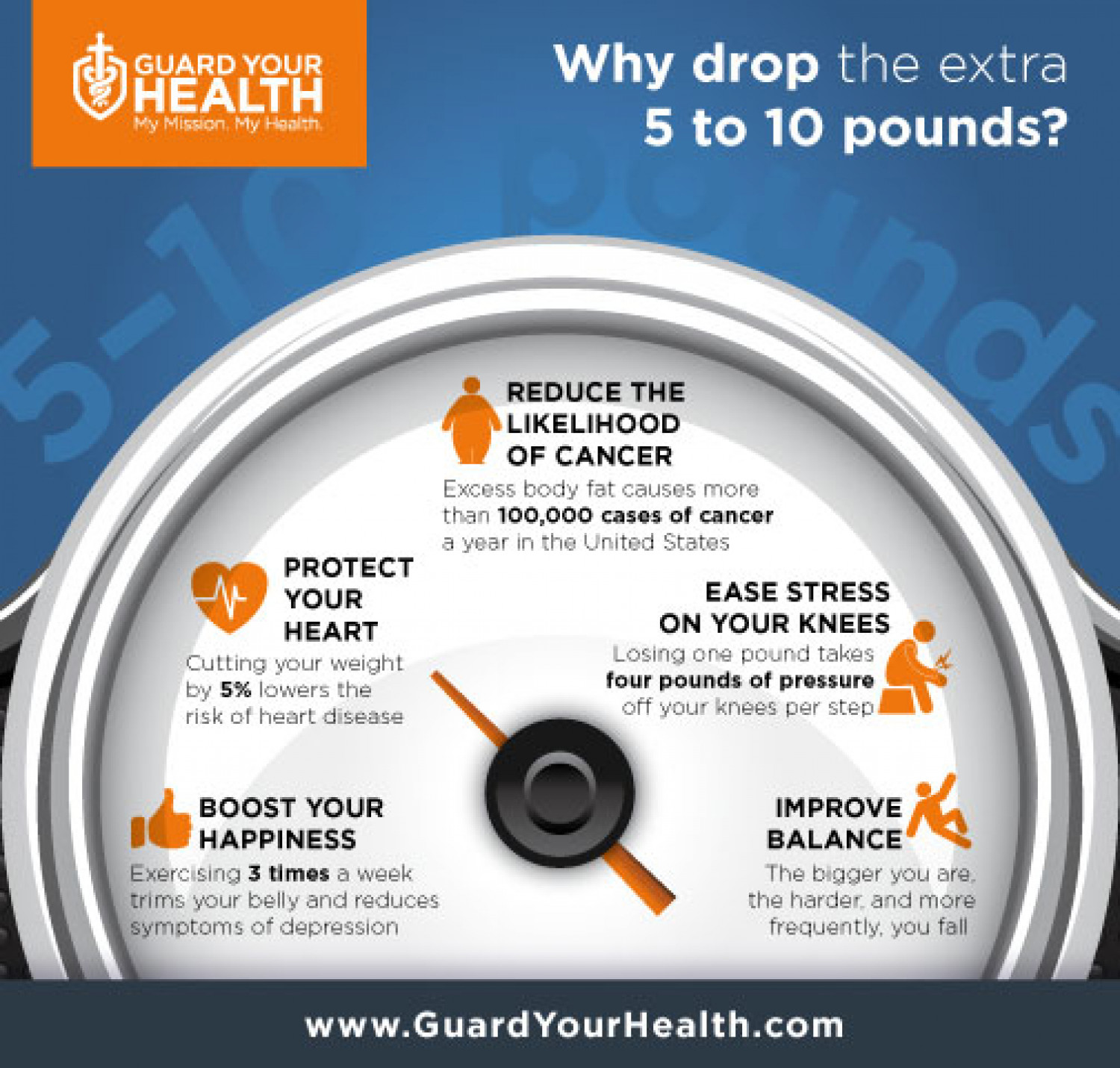 Why Drop the Extra Weight? Infographic