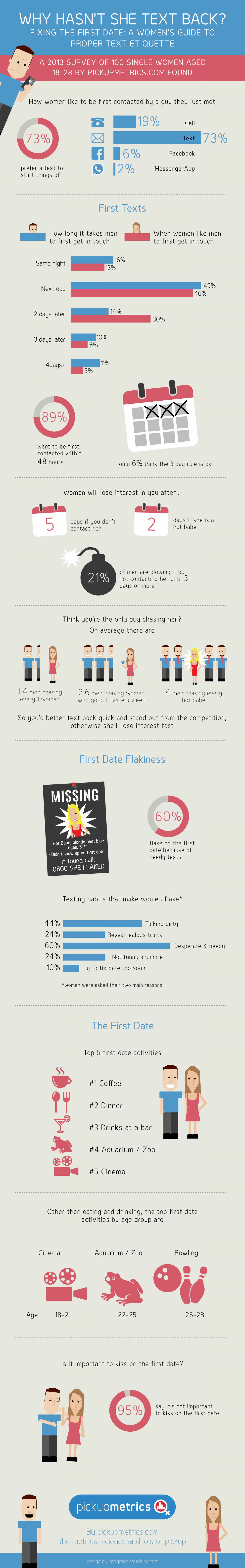 Why Hasn't She Text Back? Infographic