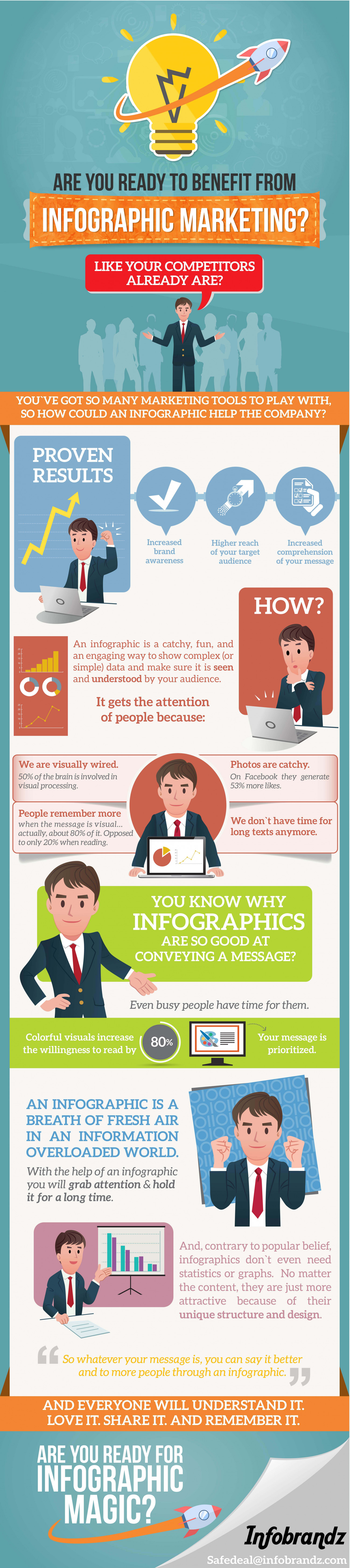Why Infographic Marketing? Infographic