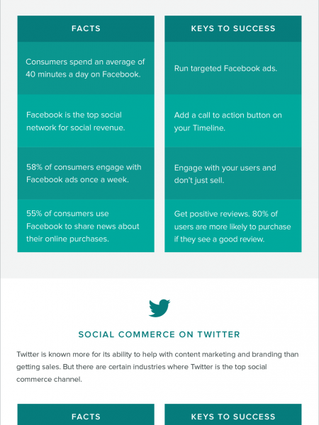 Why Social Commerce Is A Must for All Marketers Infographic