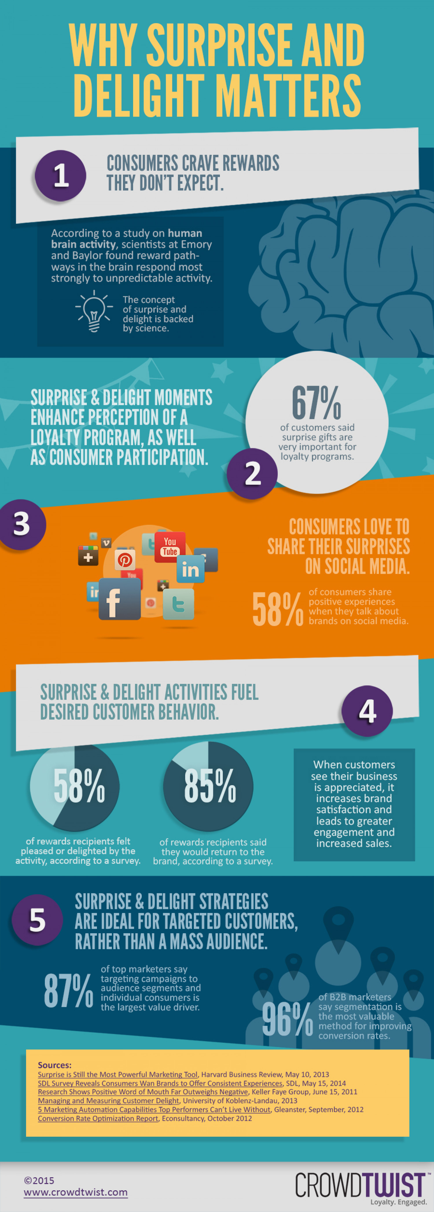 Why Surprise and Delight Matters Infographic