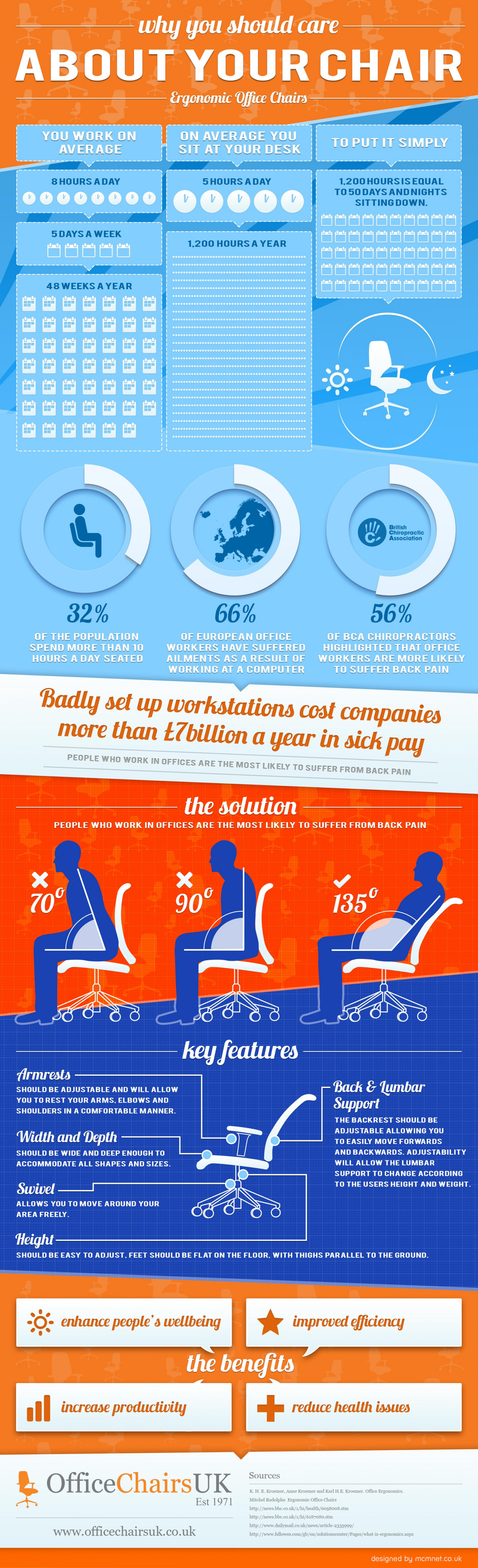 Why You Should Care About Your Chair Infographic