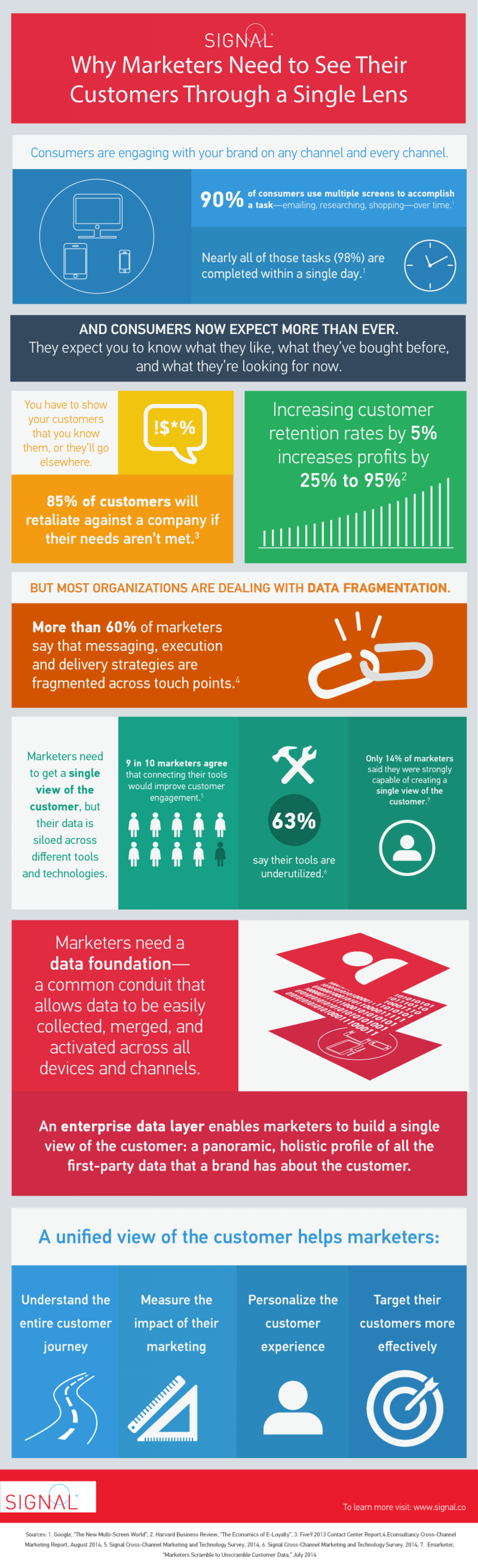 Why a Single View of the Customer is Vital for Marketers  Infographic