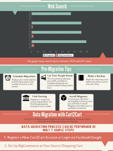 Why and How to Migrate from BigCommerce to Magento Infographic
