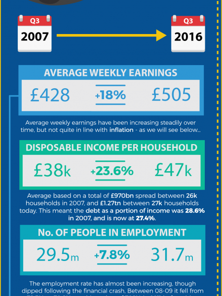 Why is UK household debt increasing? (Part 1) Infographic