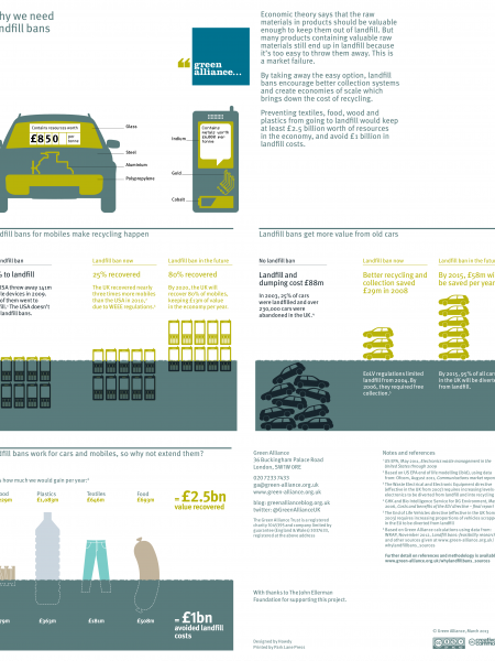 Why we need landfill bans Infographic