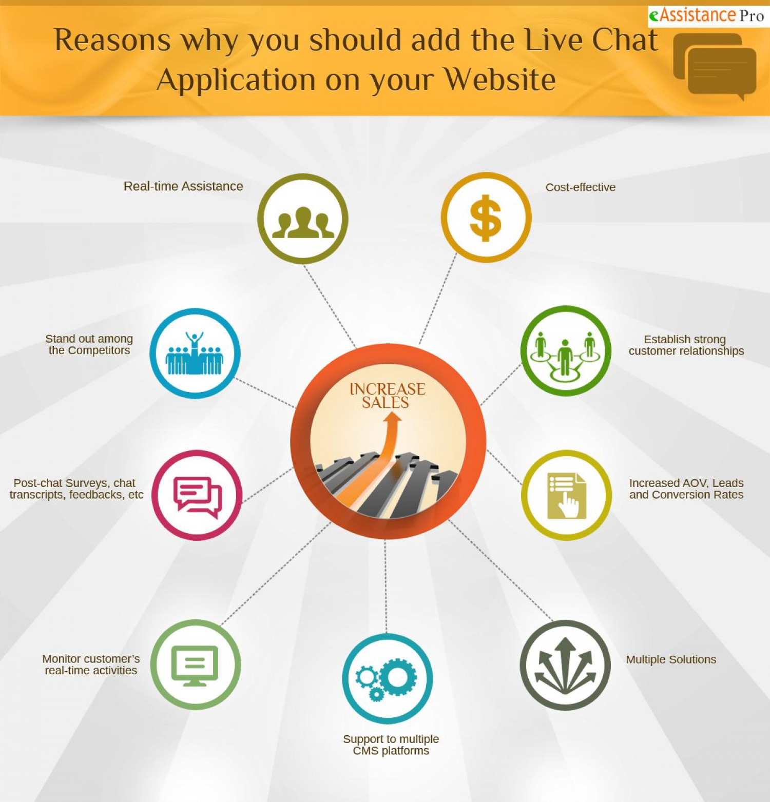 Reasons Why You Should Add The Live Chat Application to Your Website  Infographic