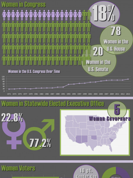 Women: Election 2012 Infographic