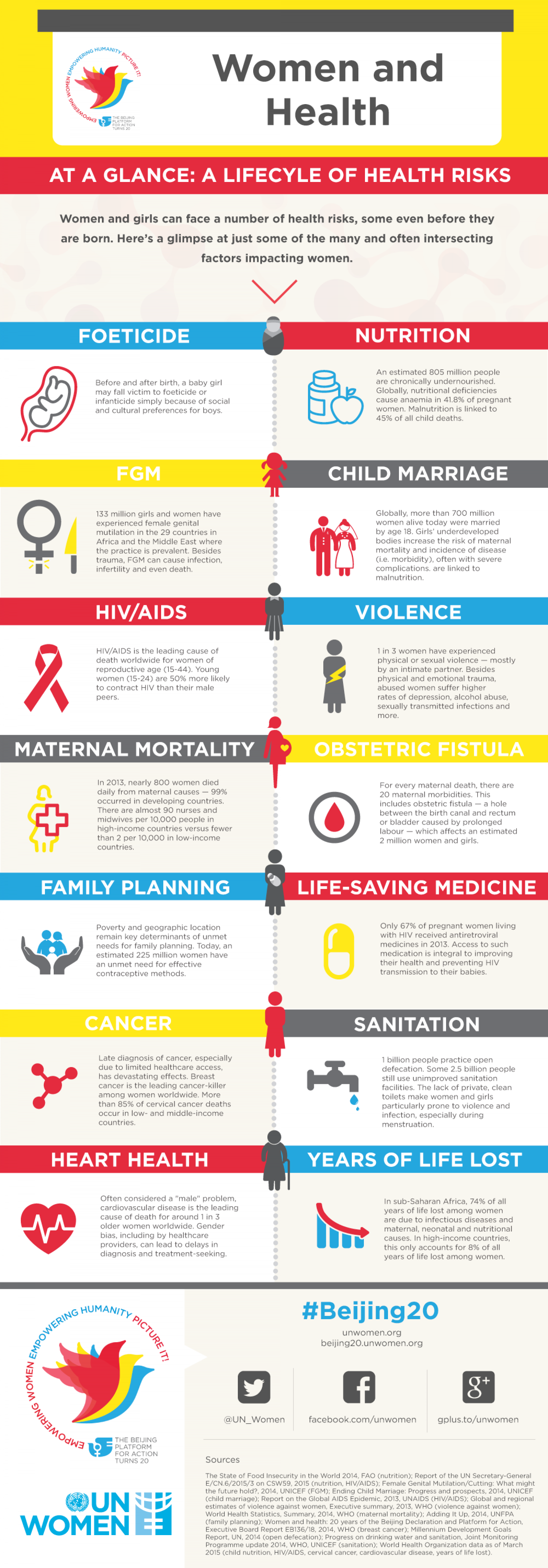 Women and Health Infographic