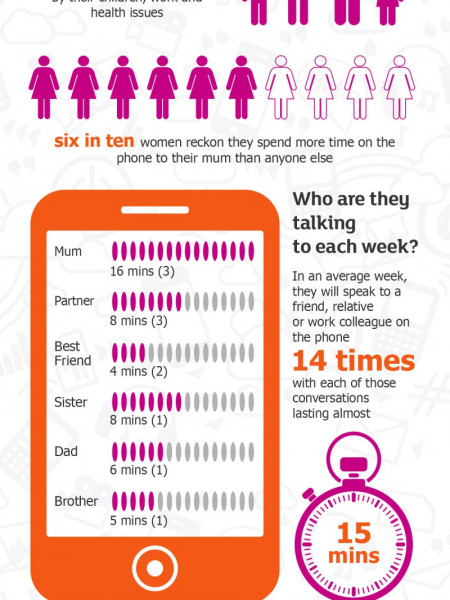How Long do you Spend Talking to Mum? Infographic