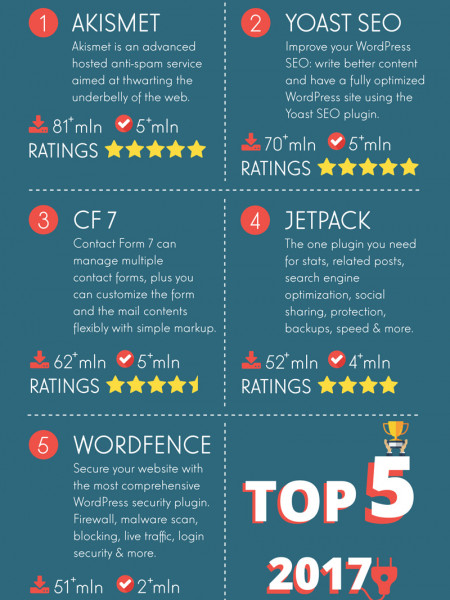 WordPress: most popular plugins Infographic