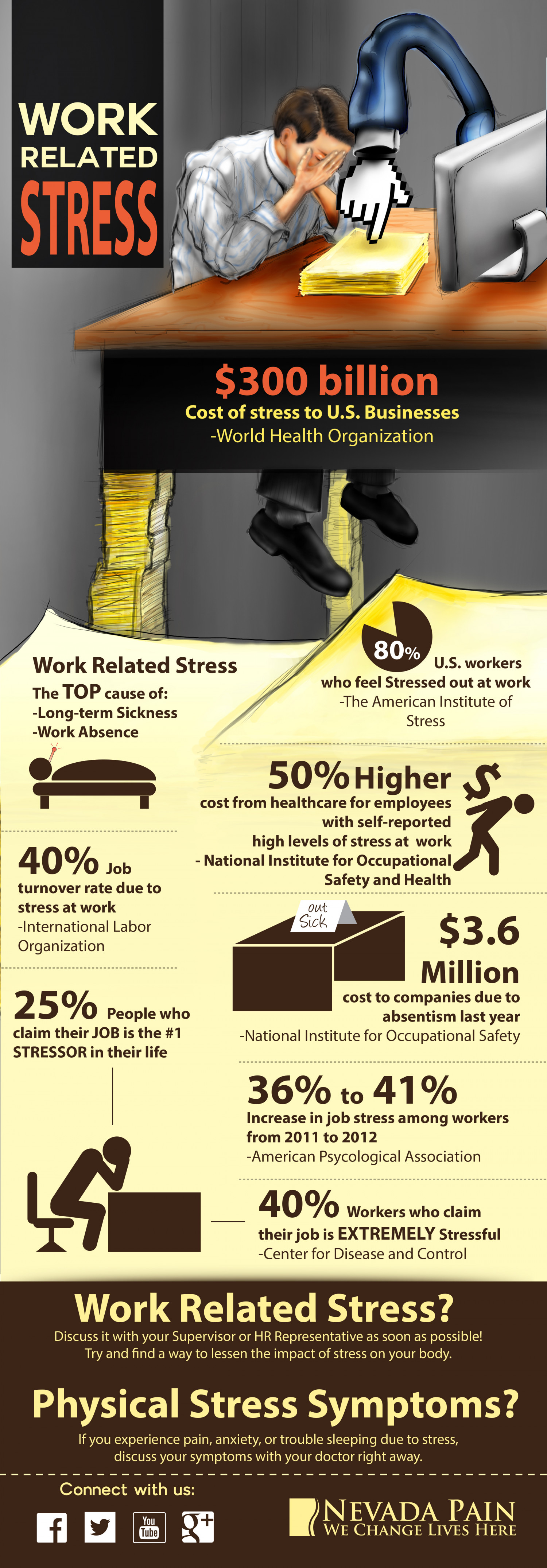 Work Related Stress Infographic