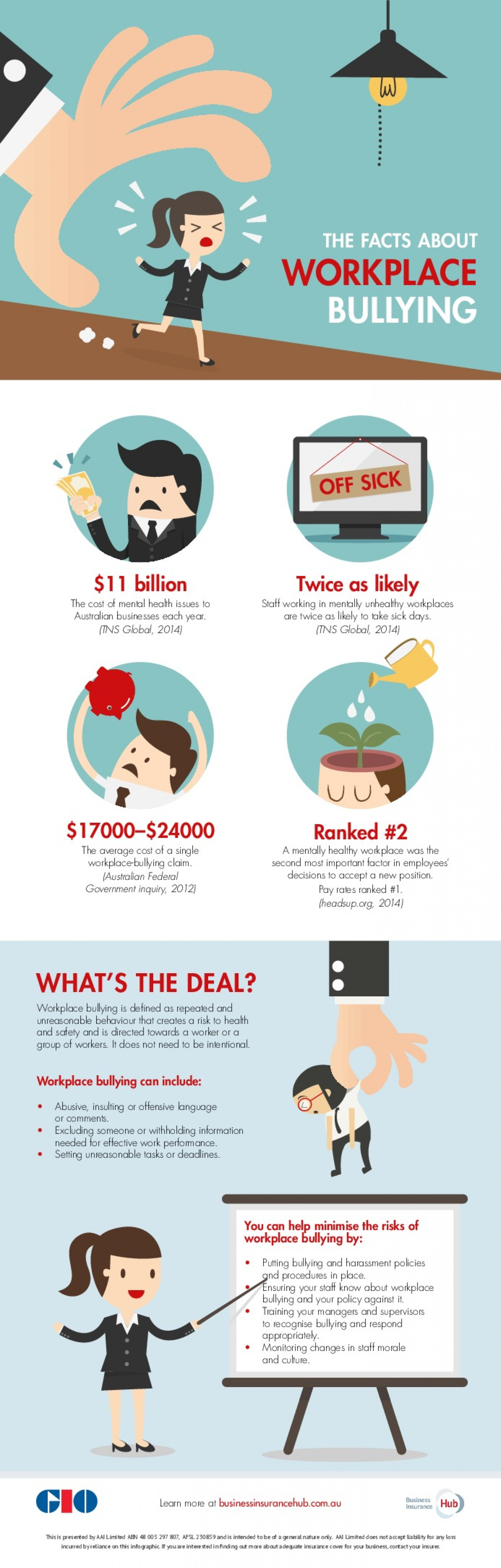 Workplace Bullying in Australia Infographic