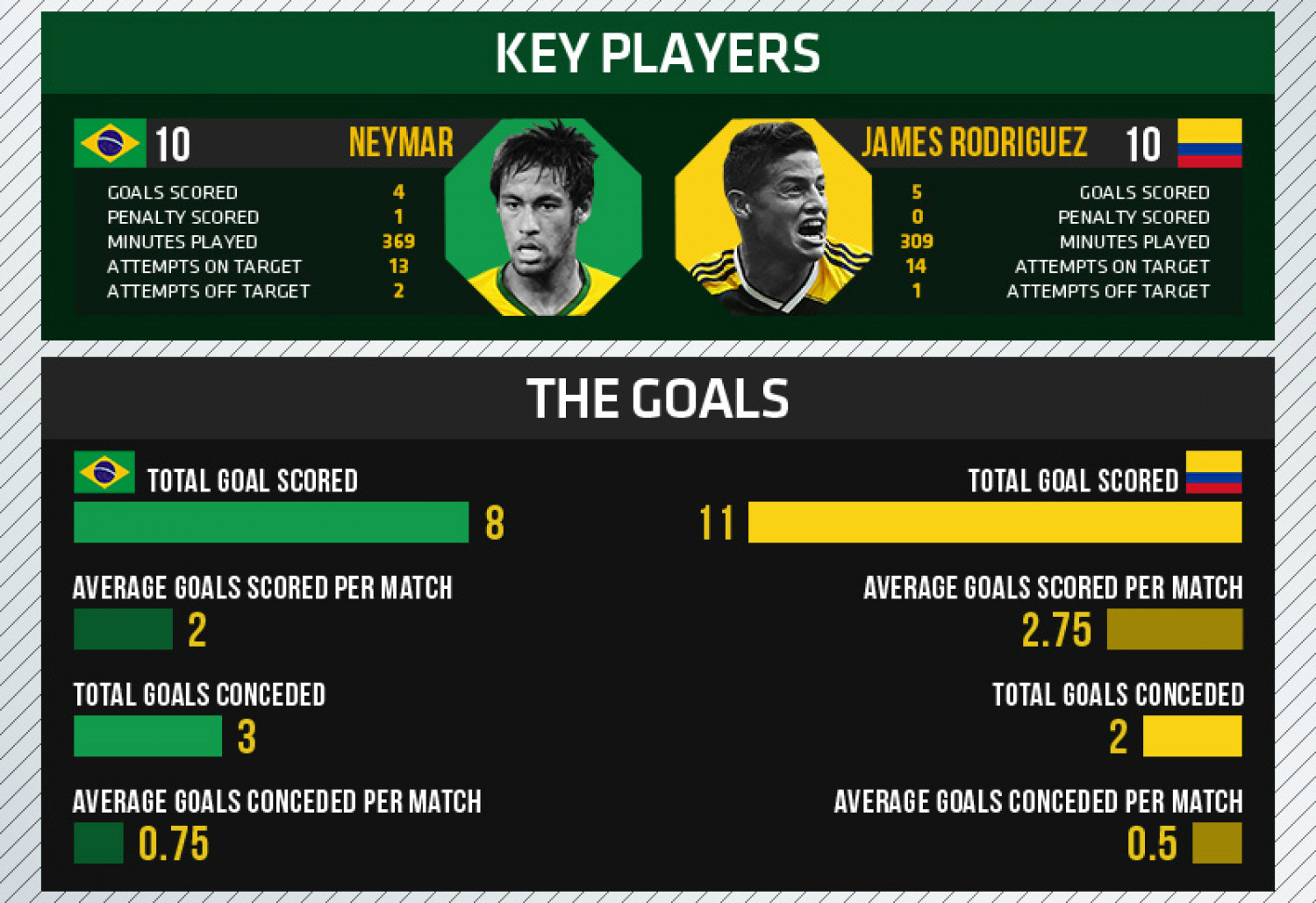 World Cup 2014 - Quarterfinals - Brazil vs Colombia Infographic