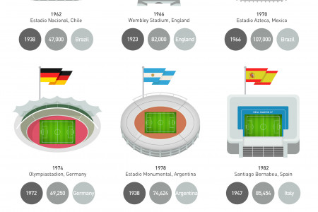 World Cup Final Stadiums - A Visual History Infographic