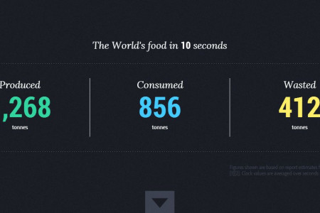 World Food Clock Infographic