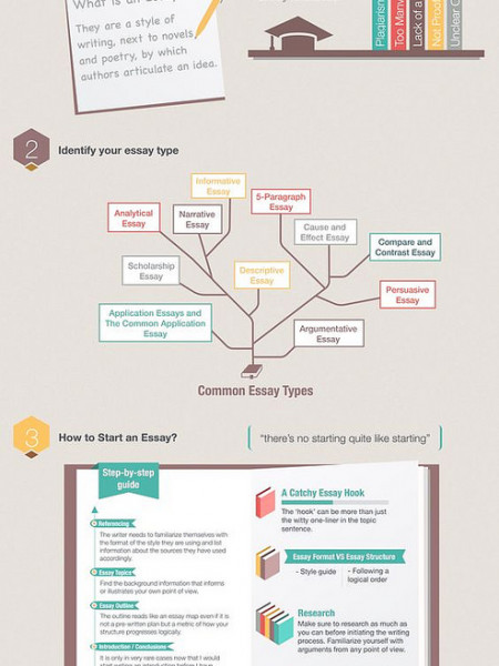 Writing Essays: Step-by-Step Guide Infographic