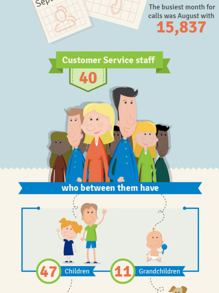 Customer Service Year Review 2013 Infographic