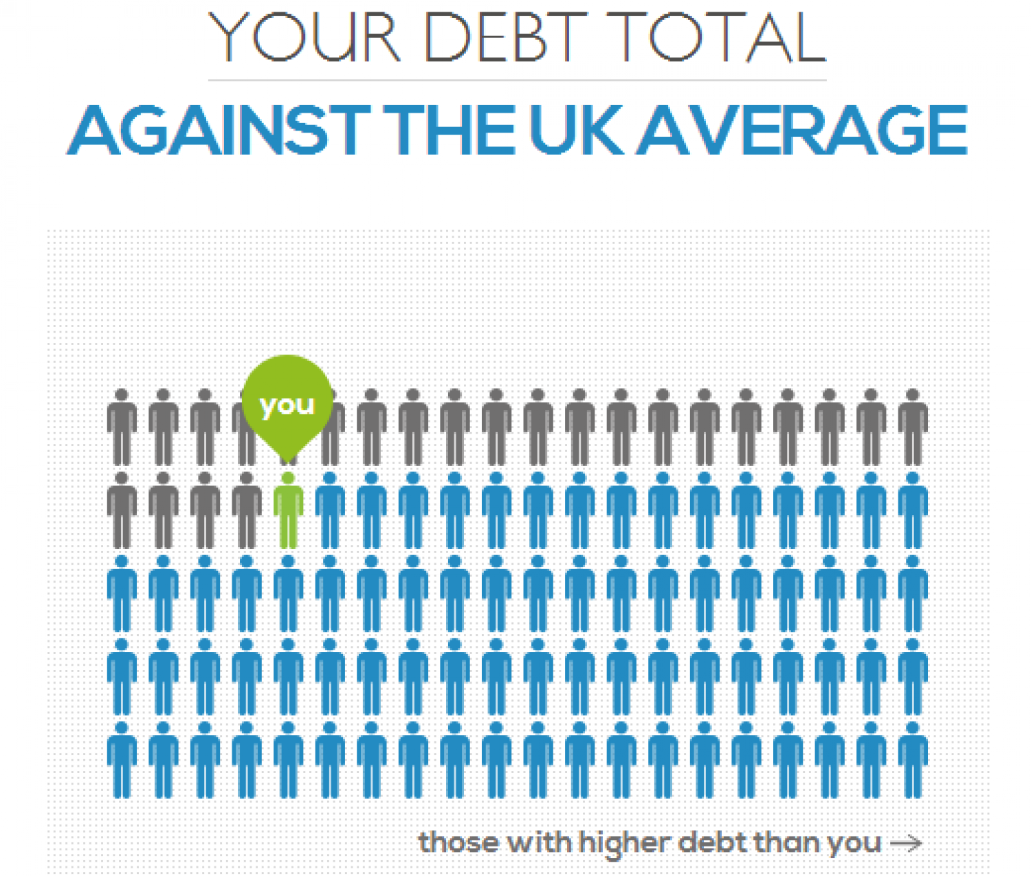 Your Debt vs. The UK National Average Infographic
