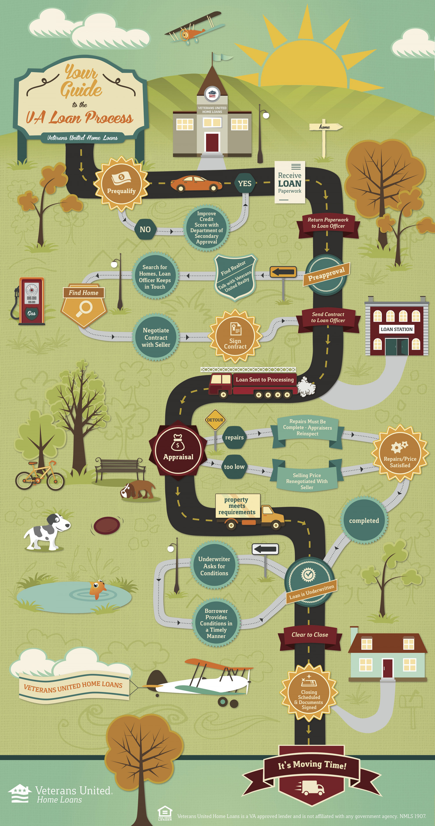 Your Guide to the VA Loan Process Infographic