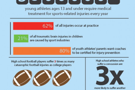 Youth Sports Can Be Dangerous Infographic