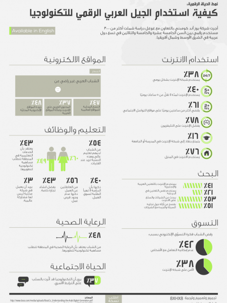 How The Arab Digital Generation Uses Technology - AR Infographic