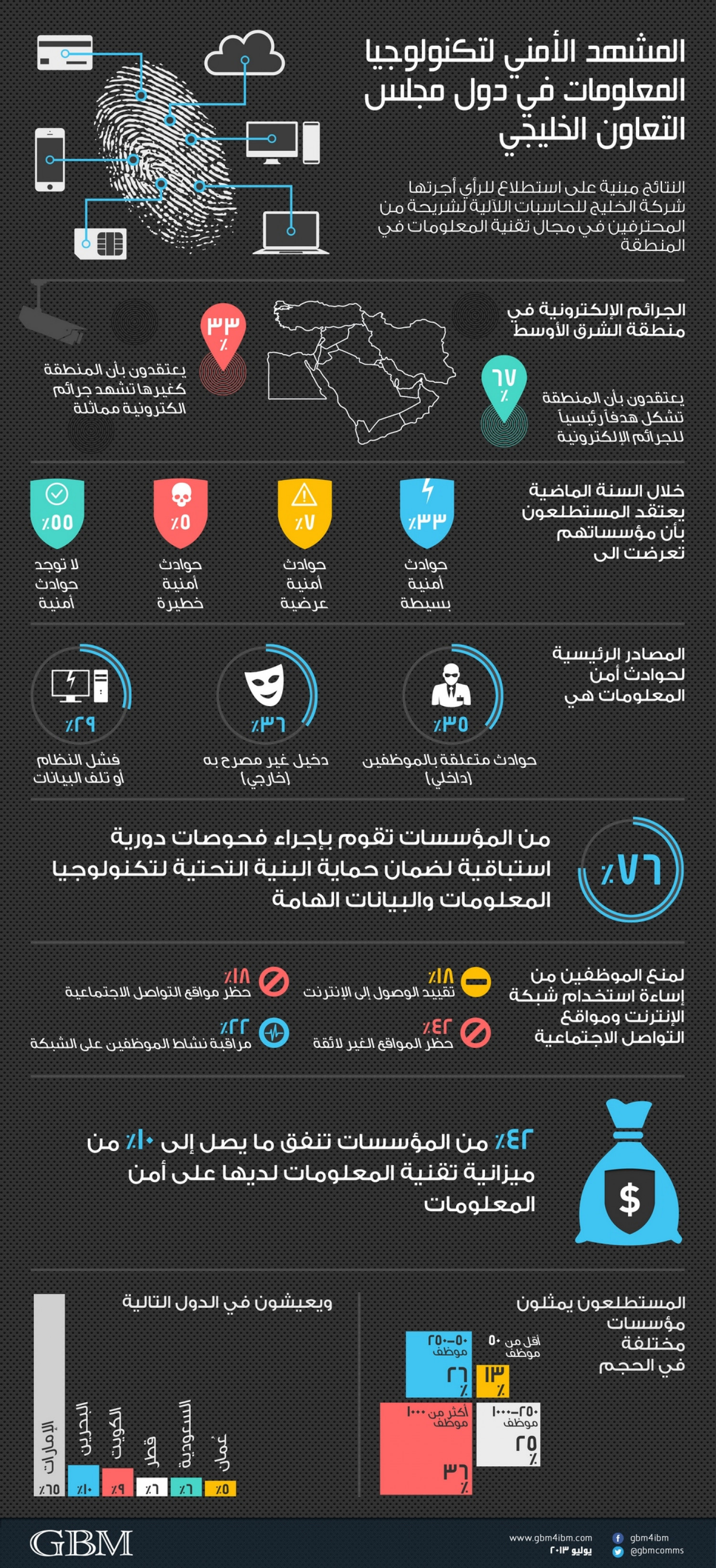 IT Security Landscape in the GCC - Arabic Infographic